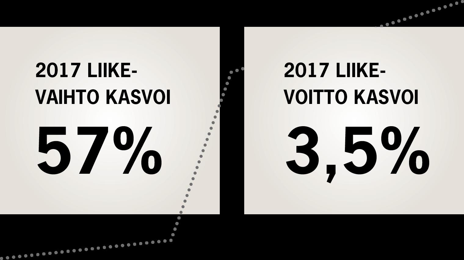 Vuonna 2017 hotellin liikevaihto kasvoi 57 % ja liikevoitto 3,5 %.