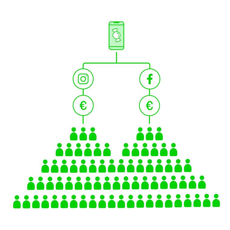 Somemarkkinoinnilla voit saavuttaa potentiaalisia asiakkaita edullisesti.